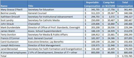 RCAB salaries 2012